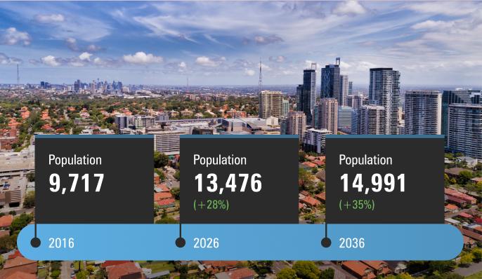 Population Forecasts_Mobile